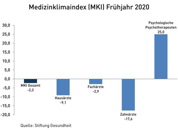 Balkendiagramm: Der MKI nach Fachgruppen. Hausärzte -9,1. Fachärzte -2,9. Zahnärzte -17,6. Psychologische Psychotherapeuten 25.