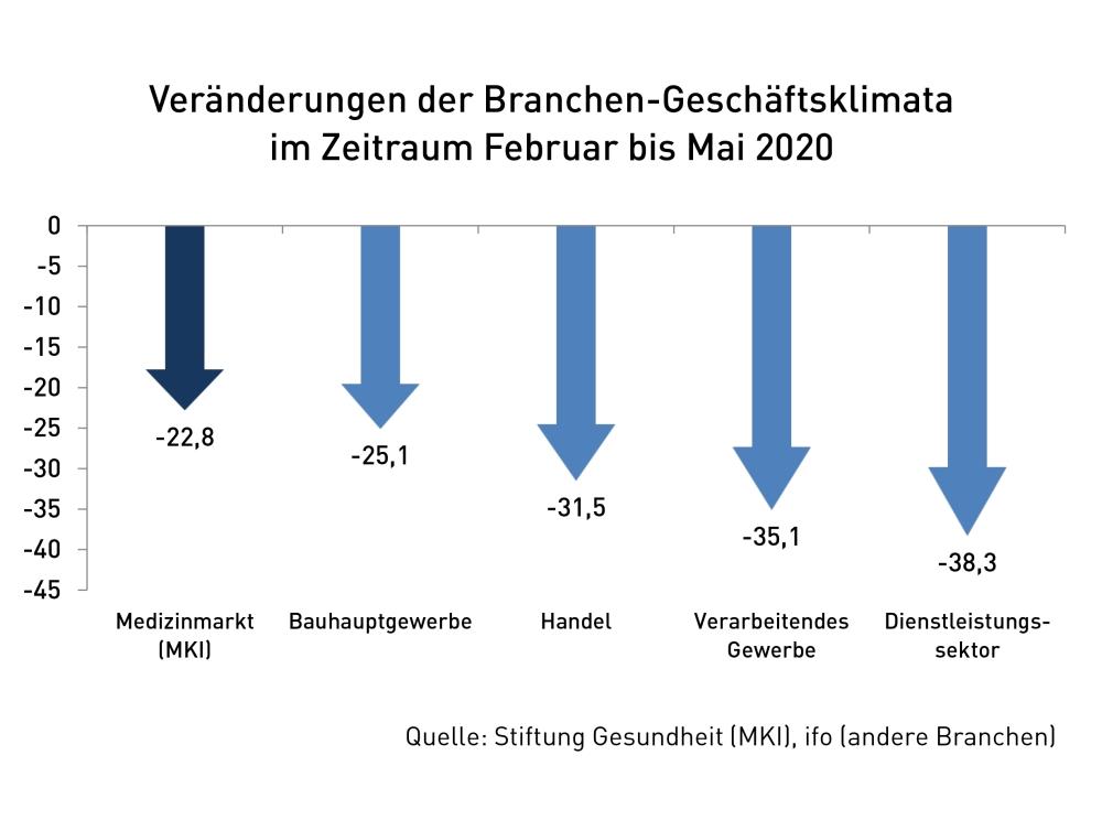 Veränderungen der Branchen-Geschäftsklimata im Zeitraum Februar bis Mai 2020