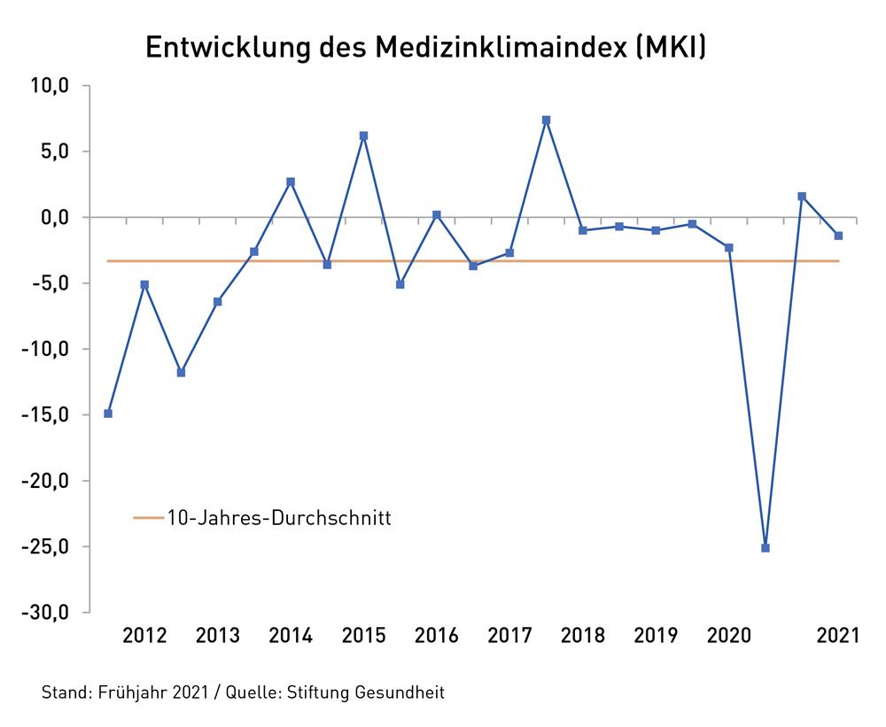Liniendiagramm: Entwicklung des Medizinklimaindex seit 2012 bis 2021.