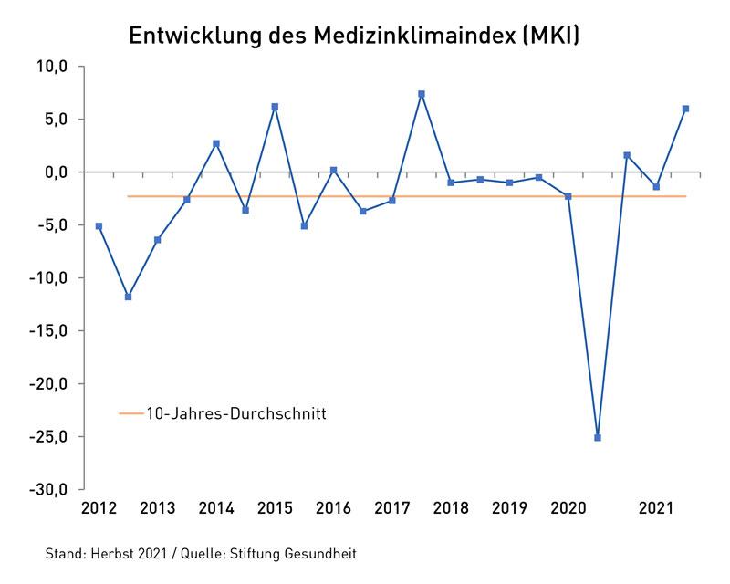 Liniendiagramm: Die Entwicklung des Medizinklimaindex bis Herbst 2021.