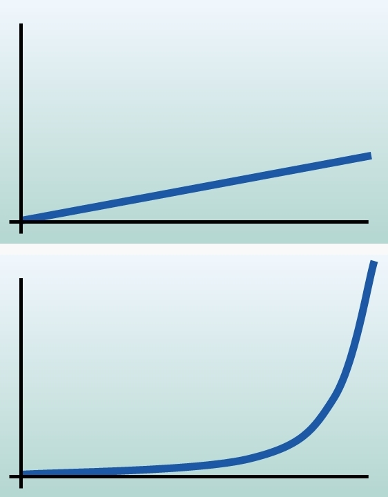 Zwei Wachstumskurven (Beispiele).