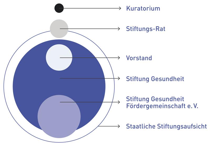 Organigramm zeigt den Aufbau der Stiftung und deren Gremien.