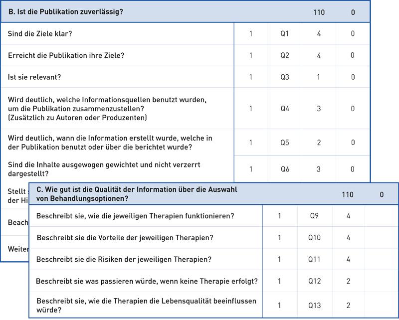 Grafik - Auszug aus dem Prüfungskatalog